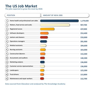 There will be more than 250,000 software developer jobs by 2026