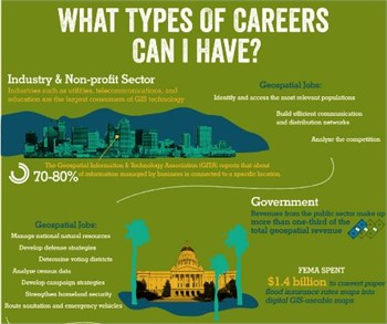 Common Career Paths for the Student of GIS, an Infographic from USC